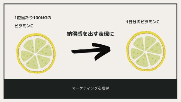 <画像>レモンを使ったフレーミング効果の例の詳細