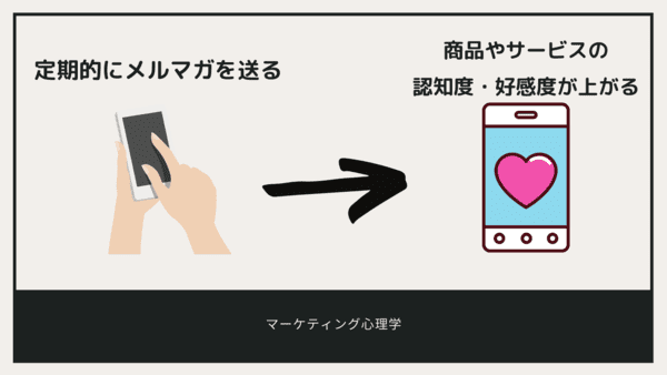 <画像>プッシュ通知で商品やサービスの好感度を高める方法