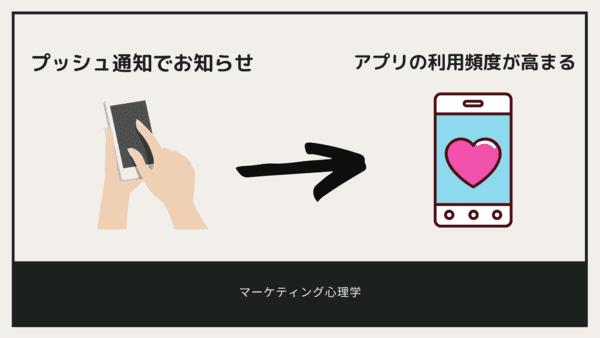 <画像>プッシュ通知でアプリの利用頻度を高める方法