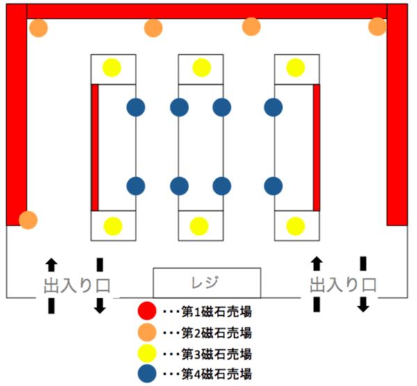 磁石売場の図