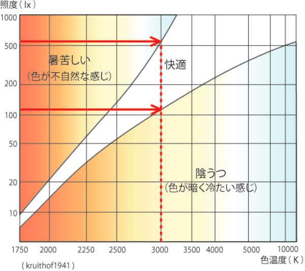 <画像>色温度と照度の関係性